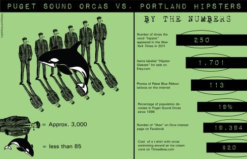 Pudget Sound Orcas Vs. Portland Hipsters by Earth First! Newswire is licensed under a Creative Commons Attribution 3.0 Unported License.