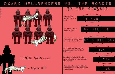 Hellbenders Vs. the Robots by Earth First! Newswire is licensed under a Creative Commons Attribution-ShareAlike 3.0 Unported License.